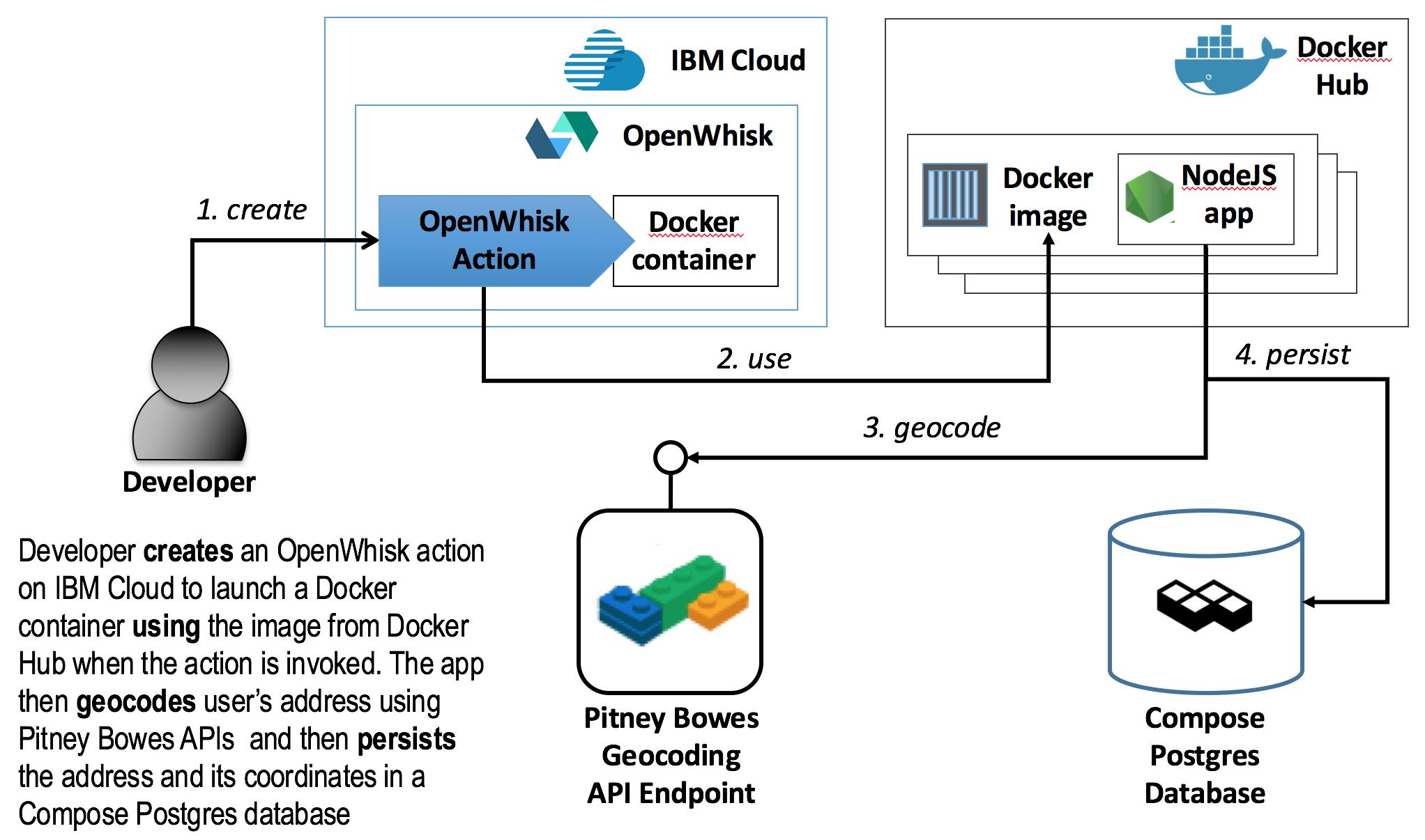 Start with serverless computing on IBM Cloud – Part 3