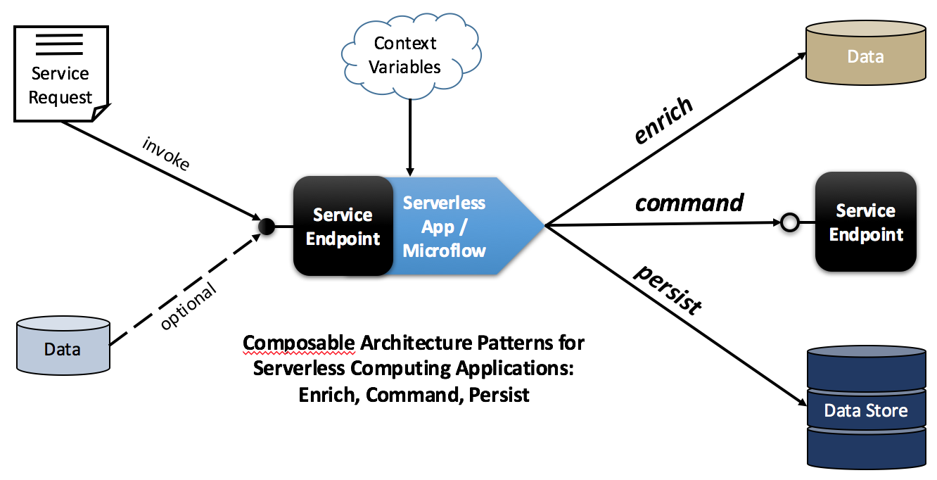 Composable Architecture Patterns for Serverless Computing